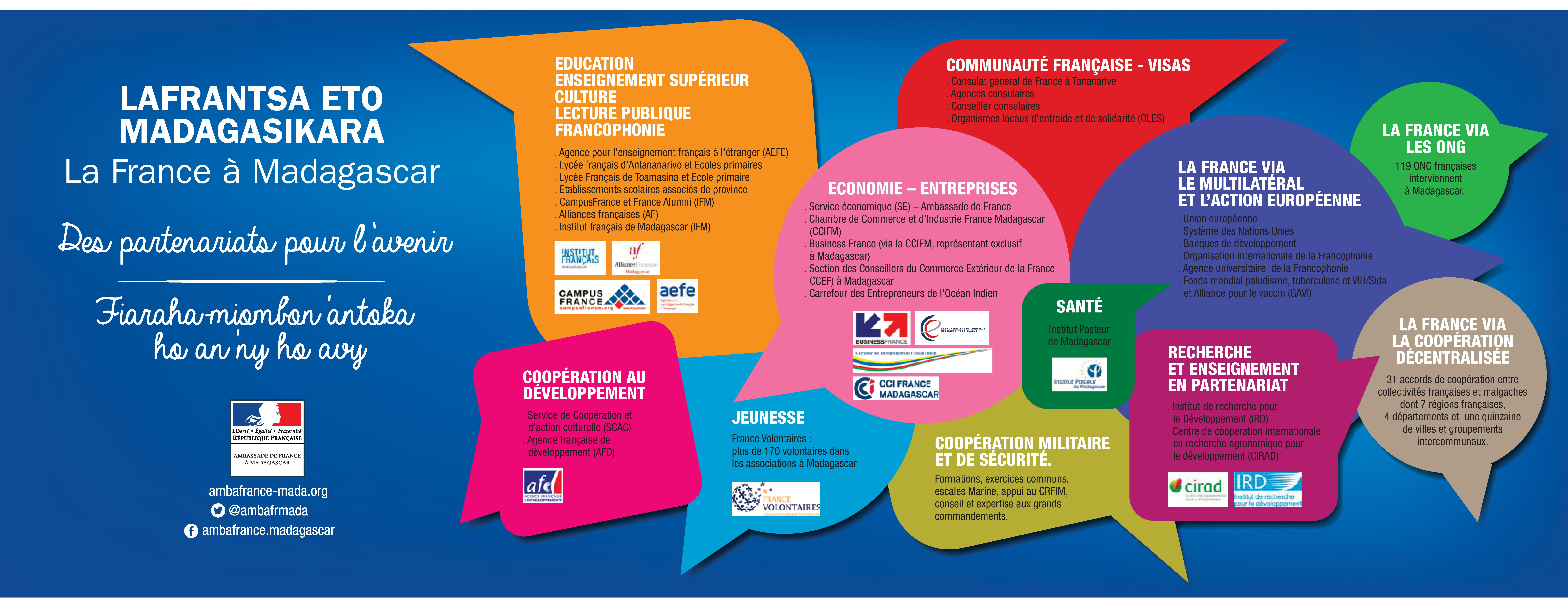 La france madagascar des partenariats pour l 39 avenir for Chambre de commerce de madagascar